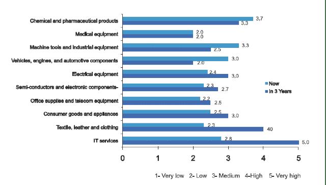 Global Sourcing Dienstleistungen