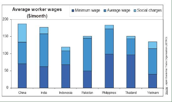 Approvisionnement en Asie – Évaluer vos économies de budget